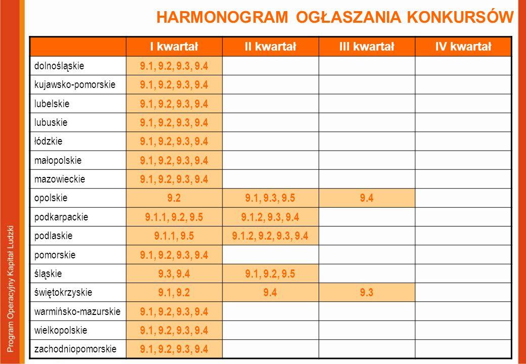 HARMONOGRAM OGŁASZANIA KONKURSÓW I kwartałII kwartałIII kwartałIV kwartał dolnośląskie 9.1, 9.2, 9.3, 9.4 kujawsko-pomorskie 9.1, 9.2, 9.3, 9.4 lubels