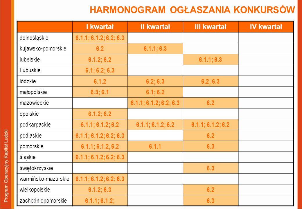 HARMONOGRAM OGŁASZANIA KONKURSÓW I kwartałII kwartałIII kwartałIV kwartał dolnośląskie 6.1.1; 6.1.2; 6.2; 6.3 kujawsko-pomorskie 6.26.1.1; 6.3 lubelsk