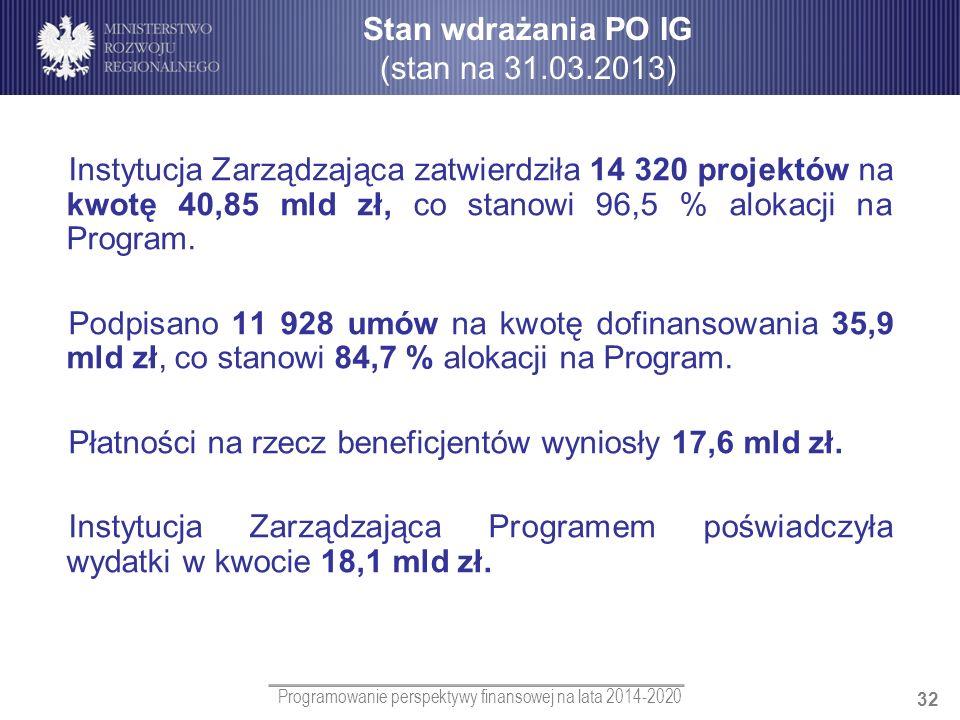 Programowanie perspektywy finansowej na lata 2014-2020 32 Instytucja Zarządzająca zatwierdziła 14 320 projektów na kwotę 40,85 mld zł, co stanowi 96,5