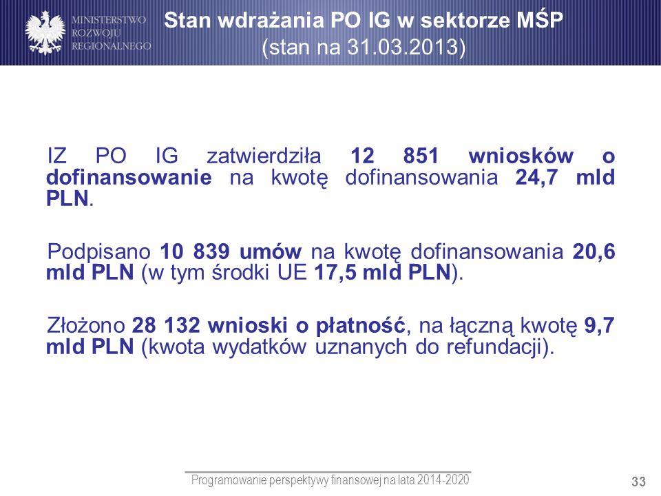Programowanie perspektywy finansowej na lata 2014-2020 33 IZ PO IG zatwierdziła 12 851 wniosków o dofinansowanie na kwotę dofinansowania 24,7 mld PLN.