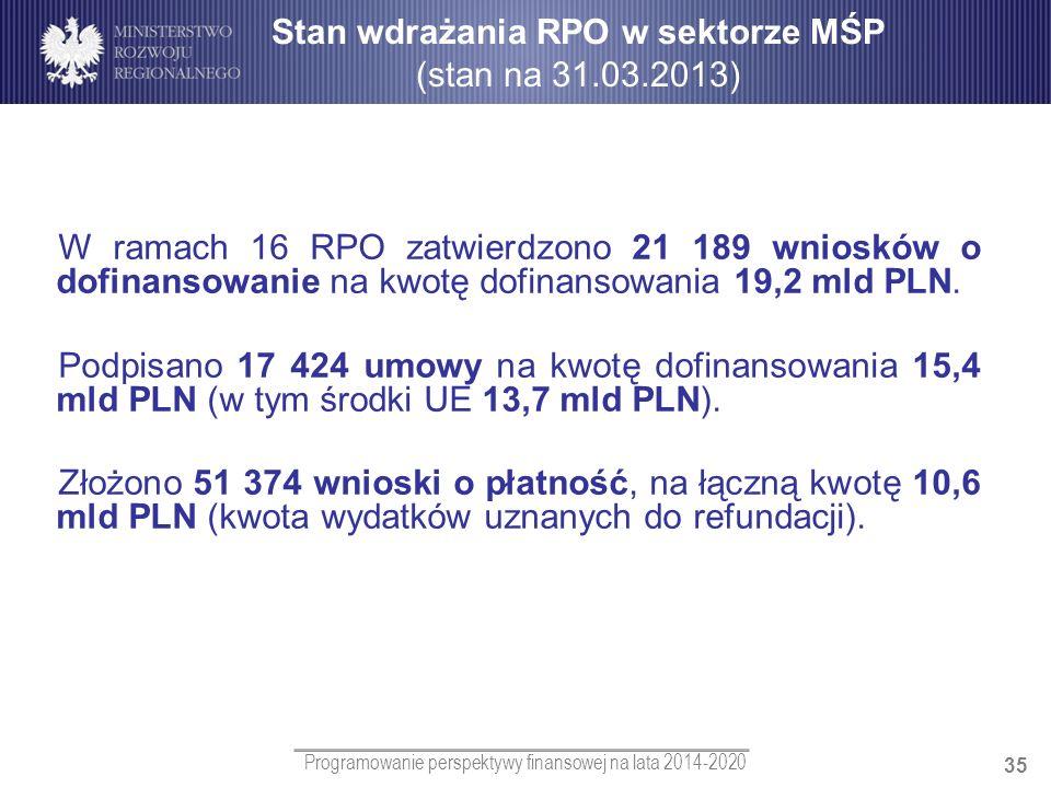 Programowanie perspektywy finansowej na lata 2014-2020 35 Stan wdrażania RPO w sektorze MŚP (stan na 31.03.2013) W ramach 16 RPO zatwierdzono 21 189 w