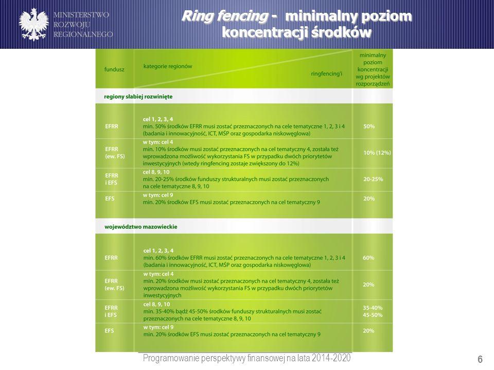 Programowanie perspektywy finansowej na lata 2014-2020 6 Ring fencing - minimalny poziom koncentracji środków