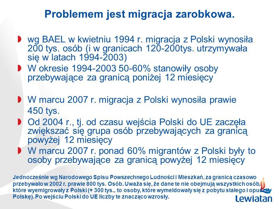 wg BAEL w kwietniu 1994 r. migracja z Polski wynosiła 200 tys. osób (i w granicach 120-200tys. utrzymywała się w latach 1994-2003) W okresie 1994-2003