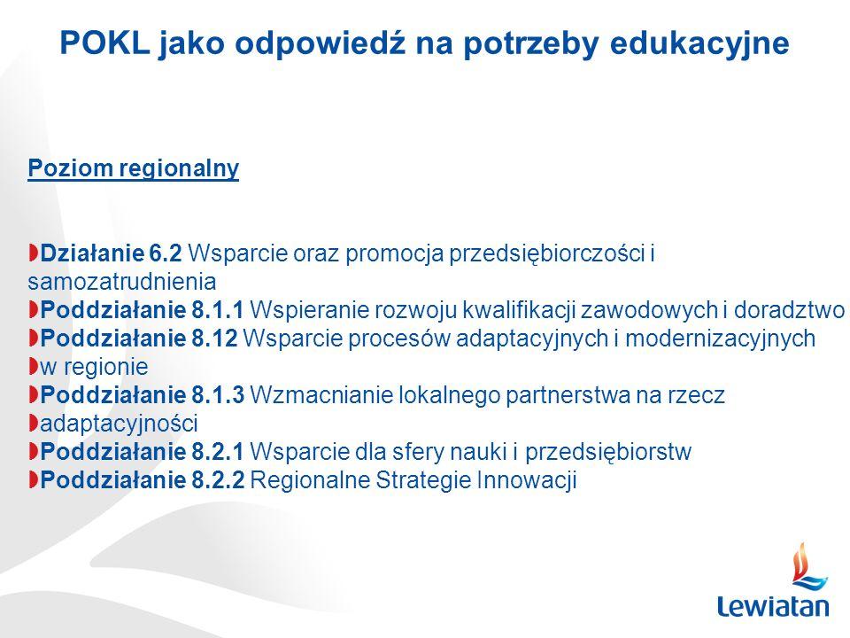 Poziom regionalny Działanie 6.2 Wsparcie oraz promocja przedsiębiorczości i samozatrudnienia Poddziałanie 8.1.1 Wspieranie rozwoju kwalifikacji zawodo