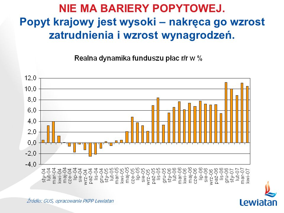 Źródło: GUS, opracowanie PKPP Lewiatan NIE MA BARIERY POPYTOWEJ. Popyt krajowy jest wysoki – nakręca go wzrost zatrudnienia i wzrost wynagrodzeń.