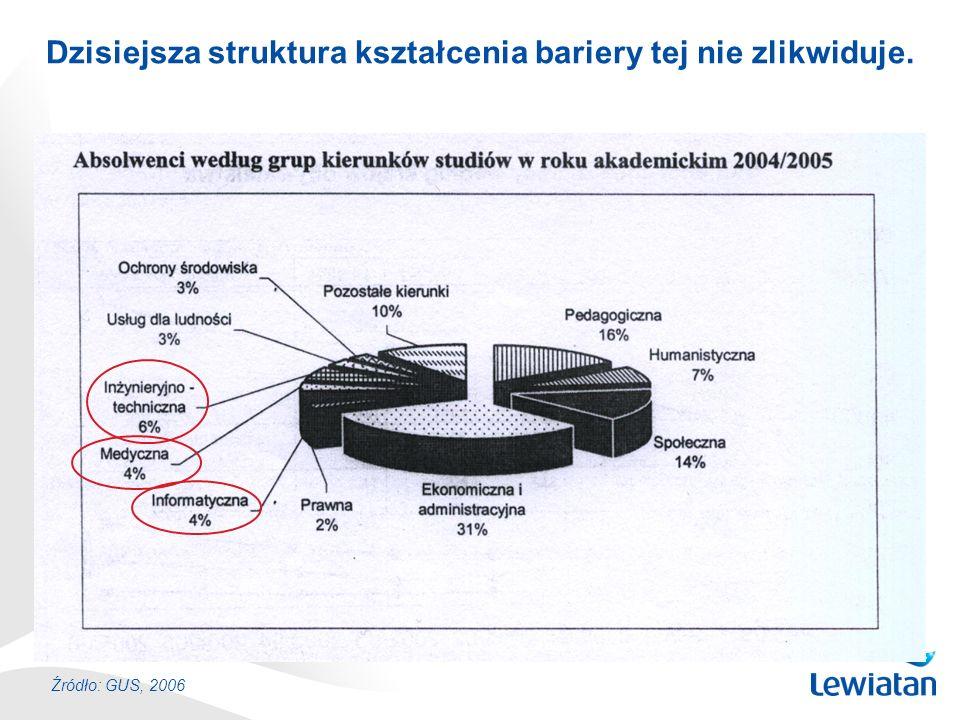 Dzisiejsza struktura kształcenia bariery tej nie zlikwiduje. Źródło: GUS, 2006