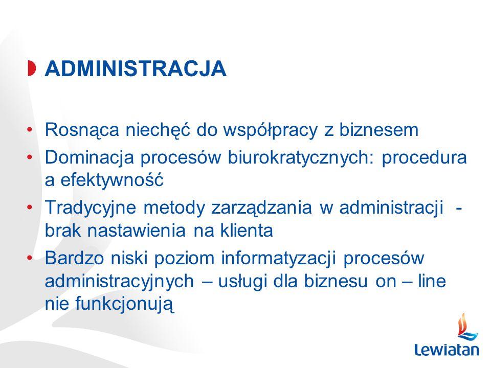 ADMINISTRACJA Rosnąca niechęć do współpracy z biznesem Dominacja procesów biurokratycznych: procedura a efektywność Tradycyjne metody zarządzania w ad