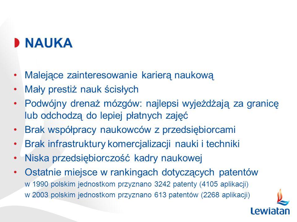 NAUKA Malejące zainteresowanie karierą naukową Mały prestiż nauk ścisłych Podwójny drenaż mózgów: najlepsi wyjeżdżają za granicę lub odchodzą do lepiej płatnych zajęć Brak współpracy naukowców z przedsiębiorcami Brak infrastruktury komercjalizacji nauki i techniki Niska przedsiębiorczość kadry naukowej Ostatnie miejsce w rankingach dotyczących patentów w 1990 polskim jednostkom przyznano 3242 patenty (4105 aplikacji) w 2003 polskim jednostkom przyznano 613 patentów (2268 aplikacji)