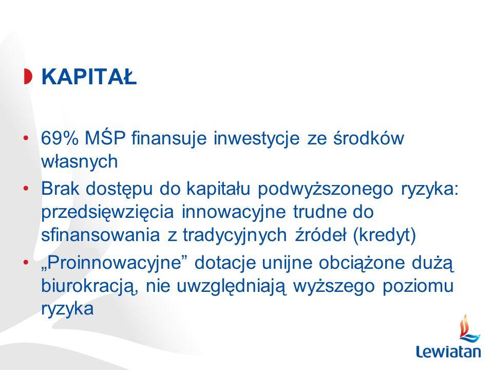 KAPITAŁ 69% MŚP finansuje inwestycje ze środków własnych Brak dostępu do kapitału podwyższonego ryzyka: przedsięwzięcia innowacyjne trudne do sfinansowania z tradycyjnych źródeł (kredyt) Proinnowacyjne dotacje unijne obciążone dużą biurokracją, nie uwzględniają wyższego poziomu ryzyka
