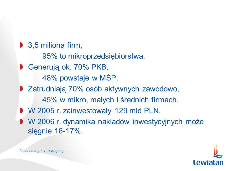 3,5 miliona firm, 95% to mikroprzedsiębiorstwa. Generują ok.