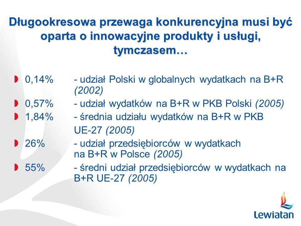 0,14% - udział Polski w globalnych wydatkach na B+R (2002) 0,57% - udział wydatków na B+R w PKB Polski (2005) 1,84%- średnia udziału wydatków na B+R w PKB UE-27 (2005) 26%- udział przedsiębiorców w wydatkach na B+R w Polsce (2005) 55%- średni udział przedsiębiorców w wydatkach na B+R UE-27 (2005) Długookresowa przewaga konkurencyjna musi być oparta o innowacyjne produkty i usługi, tymczasem…