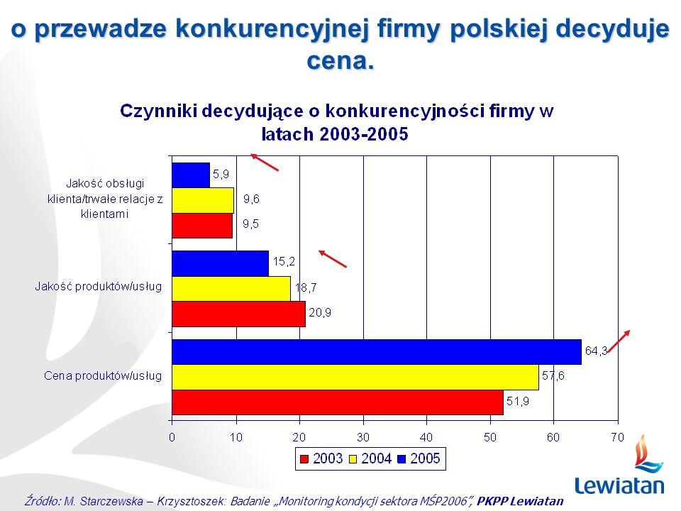 o przewadze konkurencyjnej firmy polskiej decyduje cena.
