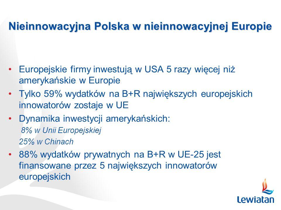 Nieinnowacyjna Polska w nieinnowacyjnej Europie Europejskie firmy inwestują w USA 5 razy więcej niż amerykańskie w Europie Tylko 59% wydatków na B+R największych europejskich innowatorów zostaje w UE Dynamika inwestycji amerykańskich: 8% w Unii Europejskiej 25% w Chinach 88% wydatków prywatnych na B+R w UE-25 jest finansowane przez 5 największych innowatorów europejskich
