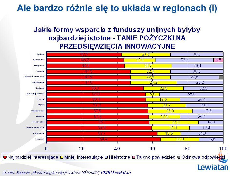 Źródło: Badanie Monitoring kondycji sektora MŚP2006, PKPP Lewiatan Ale bardzo różnie się to układa w regionach (i)