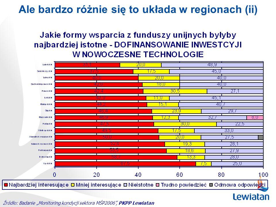 Ale bardzo różnie się to układa w regionach (ii) Źródło: Badanie Monitoring kondycji sektora MŚP2006, PKPP Lewiatan