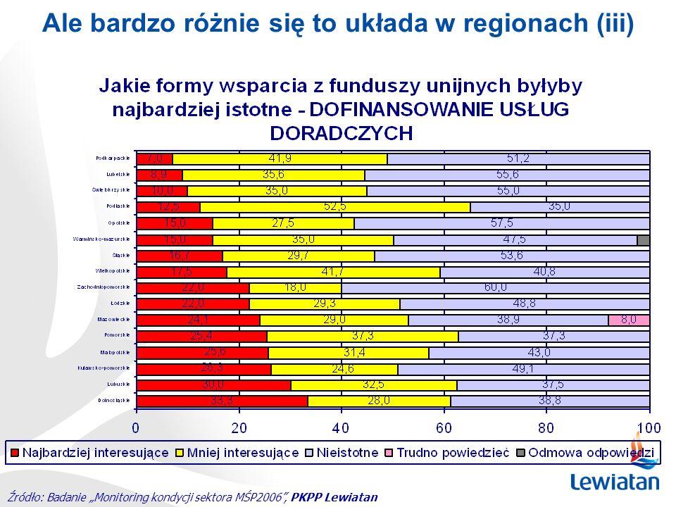 Ale bardzo różnie się to układa w regionach (iii) Źródło: Badanie Monitoring kondycji sektora MŚP2006, PKPP Lewiatan