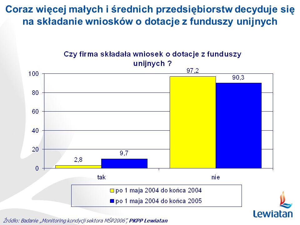 Źródło: Badanie Monitoring kondycji sektora MŚP2006, PKPP Lewiatan Coraz więcej małych i średnich przedsiębiorstw decyduje się na składanie wniosków o
