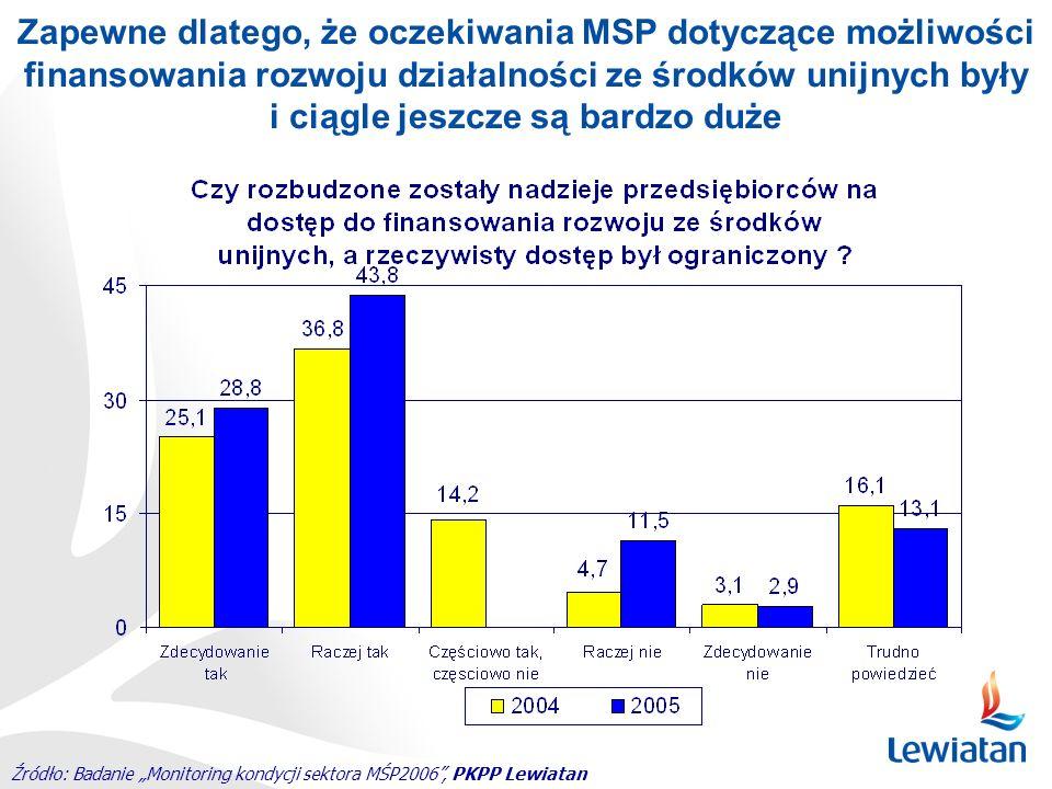 Źródło: Badanie Monitoring kondycji sektora MŚP2006, PKPP Lewiatan Zapewne dlatego, że oczekiwania MSP dotyczące możliwości finansowania rozwoju dział