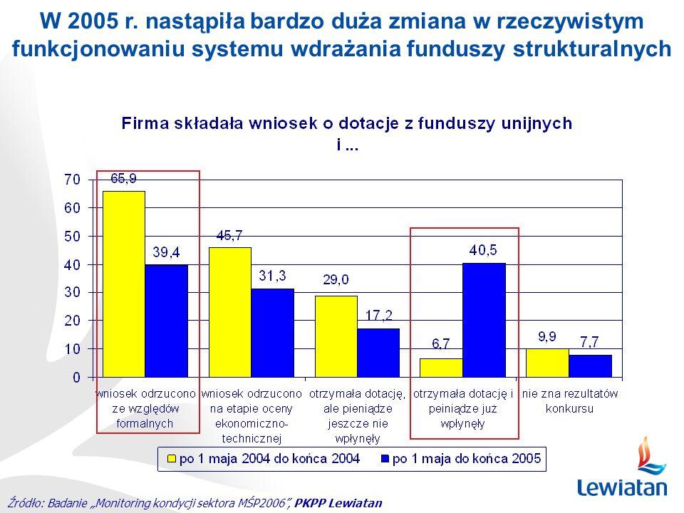 Źródło: Badanie Monitoring kondycji sektora MŚP2006, PKPP Lewiatan W 2005 r. nastąpiła bardzo duża zmiana w rzeczywistym funkcjonowaniu systemu wdraża
