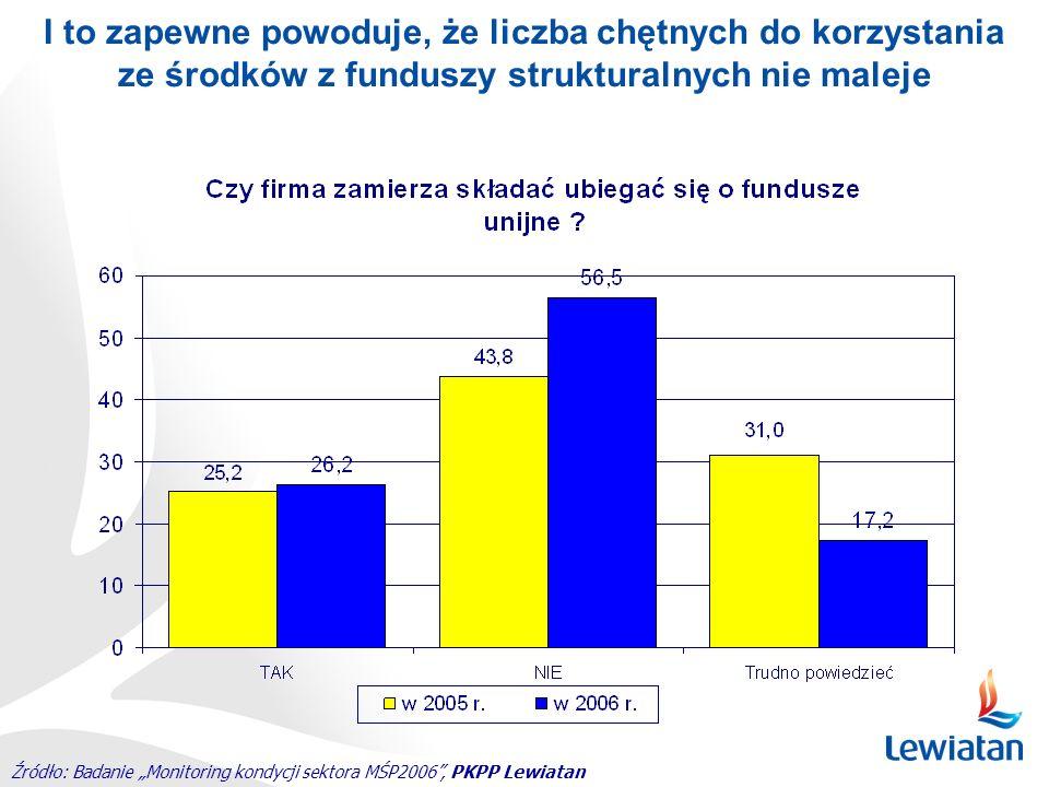Źródło: Badanie Monitoring kondycji sektora MŚP2006, PKPP Lewiatan I to zapewne powoduje, że liczba chętnych do korzystania ze środków z funduszy stru