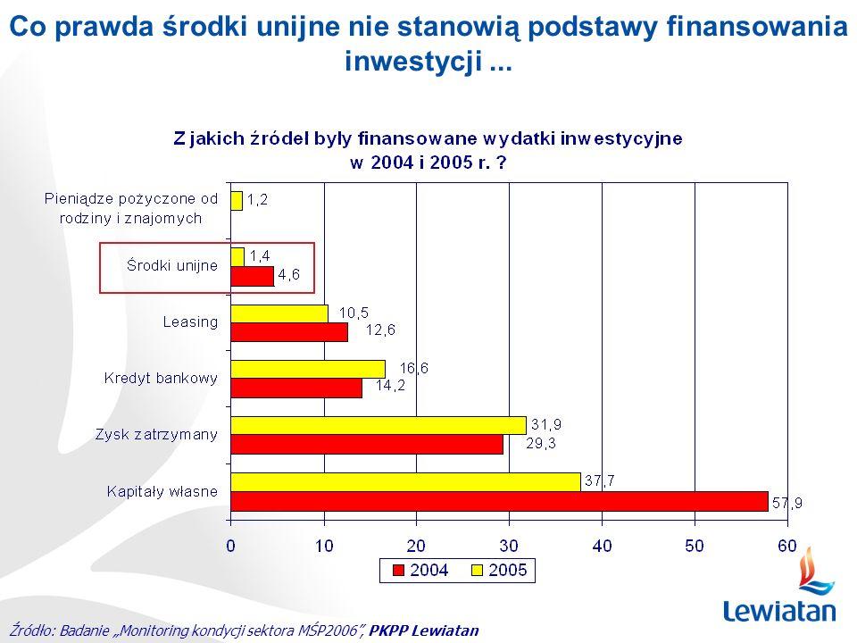 Źródło: Badanie Monitoring kondycji sektora MŚP2006, PKPP Lewiatan Co prawda środki unijne nie stanowią podstawy finansowania inwestycji...