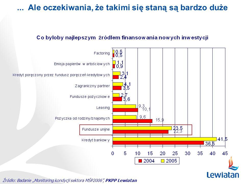 Źródło: Badanie Monitoring kondycji sektora MŚP2006, PKPP Lewiatan... Ale oczekiwania, że takimi się staną są bardzo duże