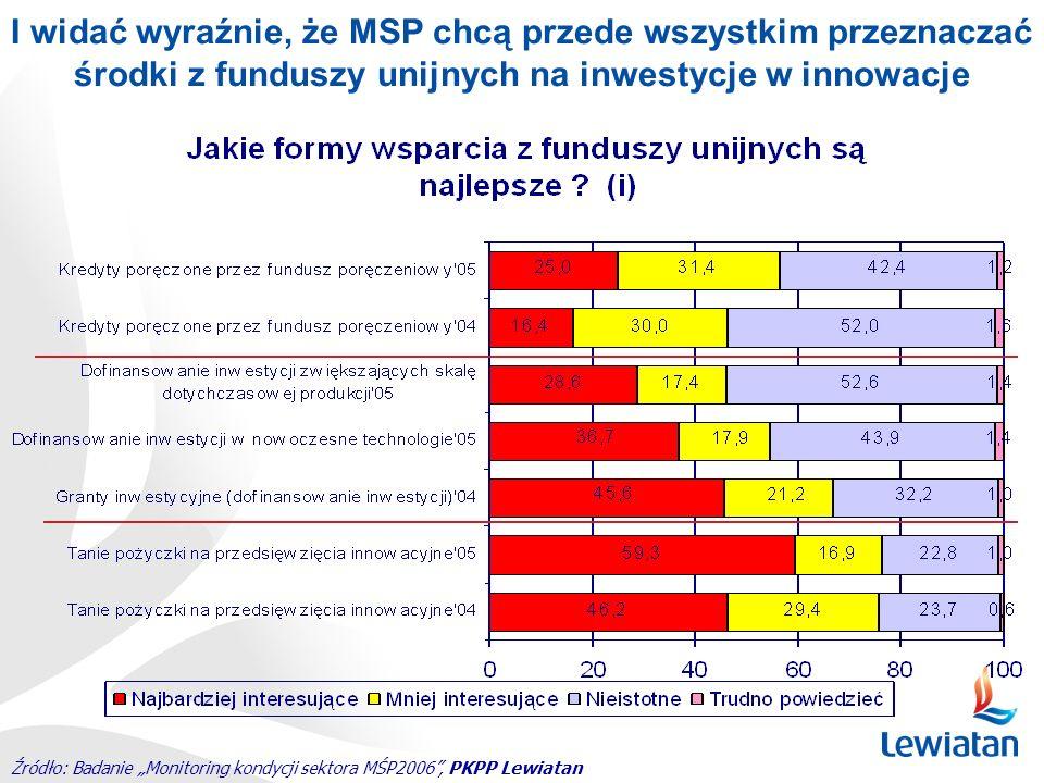 Źródło: Badanie Monitoring kondycji sektora MŚP2006, PKPP Lewiatan I widać wyraźnie, że MSP chcą przede wszystkim przeznaczać środki z funduszy unijny