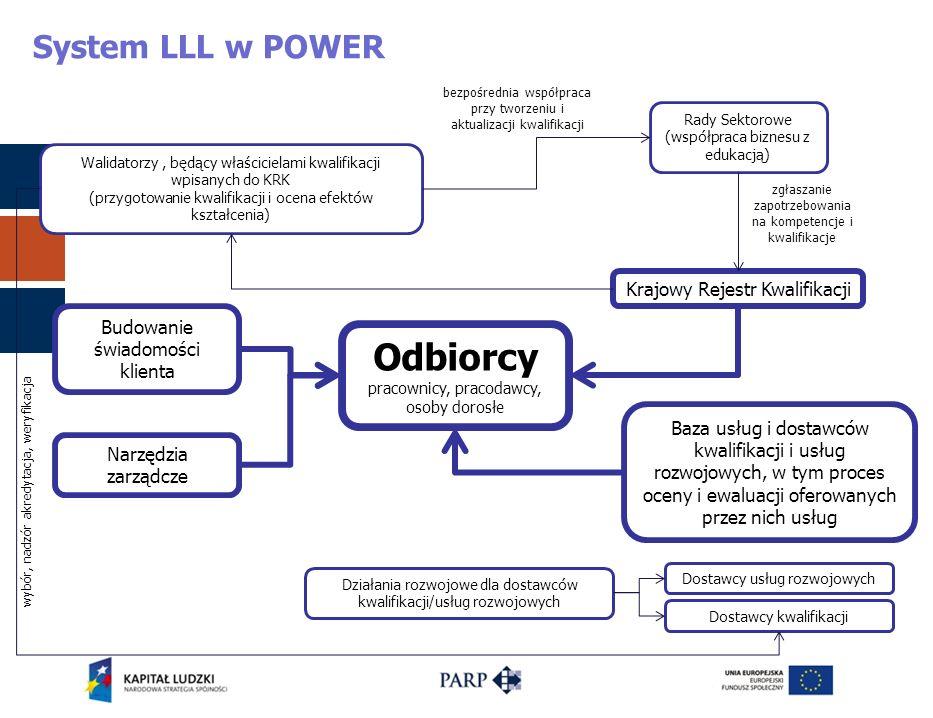 System LLL w POWER Walidatorzy, będący właścicielami kwalifikacji wpisanych do KRK (przygotowanie kwalifikacji i ocena efektów kształcenia) Rady Sekto