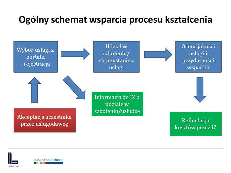 Ogólny schemat wsparcia procesu kształcenia Wybór usługi z portalu - rejestracja Udział w szkoleniu/ skorzystanie z usługi Ocena jakości usługi i przy