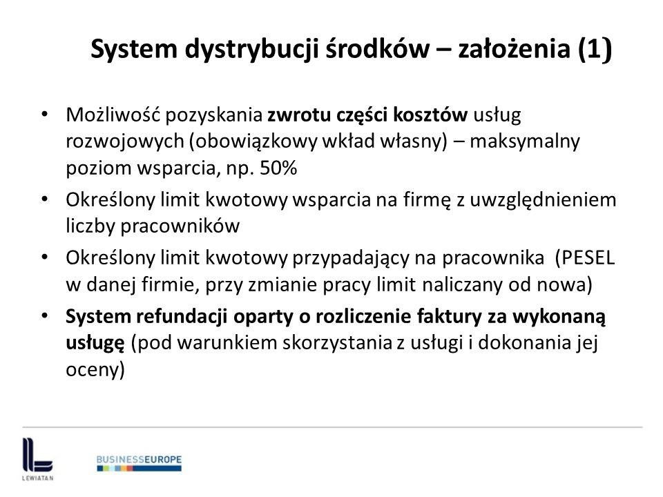 Kwota refundacji kosztów usług określona mniejszą z kwot: - max intensywność wsparcia (np.