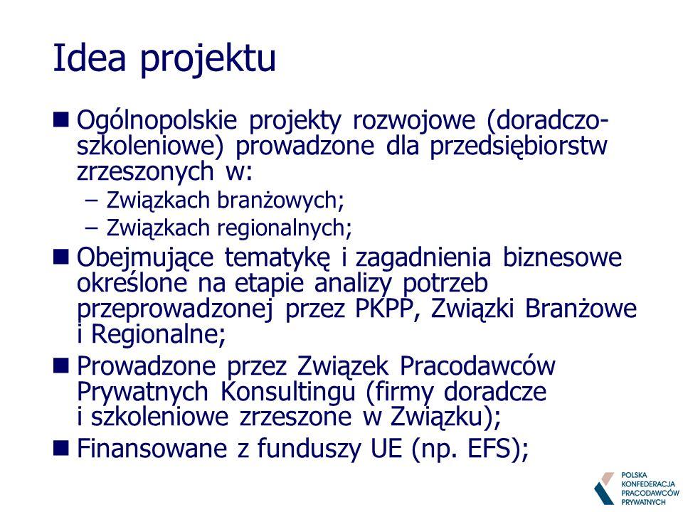 Idea projektu nOgólnopolskie projekty rozwojowe (doradczo- szkoleniowe) prowadzone dla przedsiębiorstw zrzeszonych w: –Związkach branżowych; –Związkach regionalnych; nObejmujące tematykę i zagadnienia biznesowe określone na etapie analizy potrzeb przeprowadzonej przez PKPP, Związki Branżowe i Regionalne; nProwadzone przez Związek Pracodawców Prywatnych Konsultingu (firmy doradcze i szkoleniowe zrzeszone w Związku); nFinansowane z funduszy UE (np.