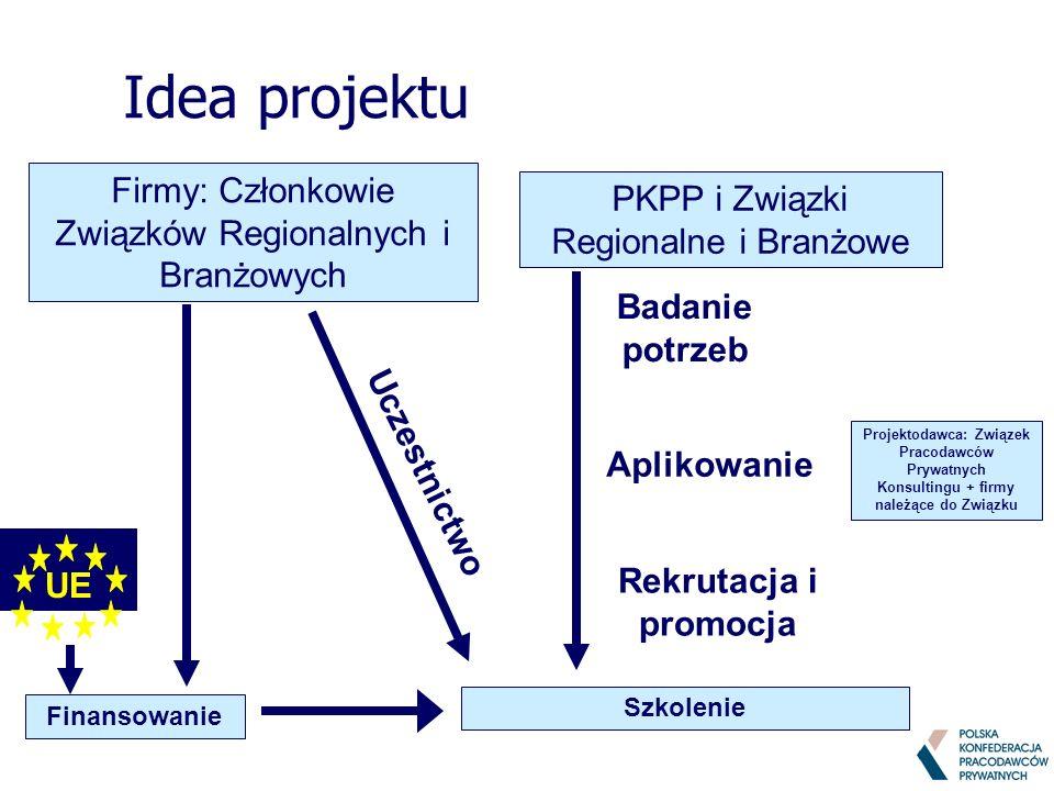 Idea projektu PKPP i Związki Regionalne i Branżowe Firmy: Członkowie Związków Regionalnych i Branżowych UE Rekrutacja i promocja Badanie potrzeb Proje