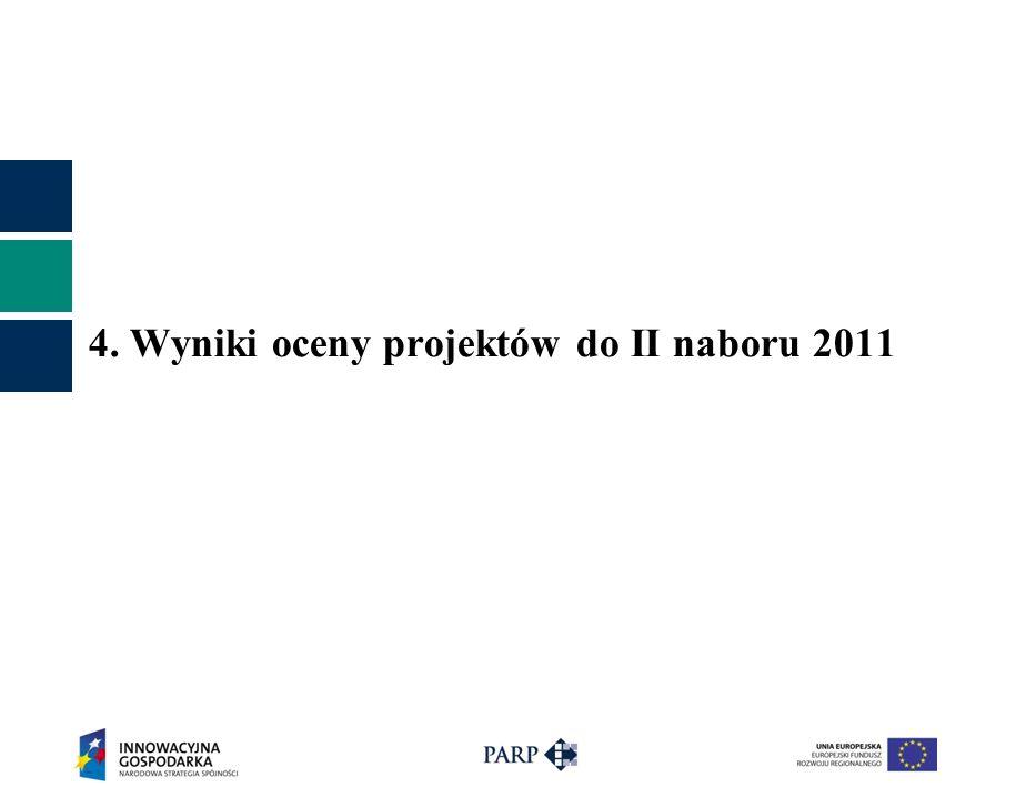 4. Wyniki oceny projektów do II naboru 2011