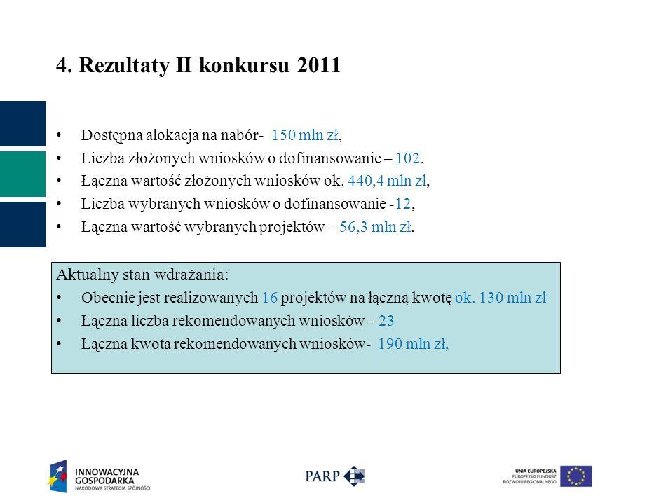Dostępna alokacja na nabór- 150 mln zł, Liczba złożonych wniosków o dofinansowanie – 102, Łączna wartość złożonych wniosków ok.