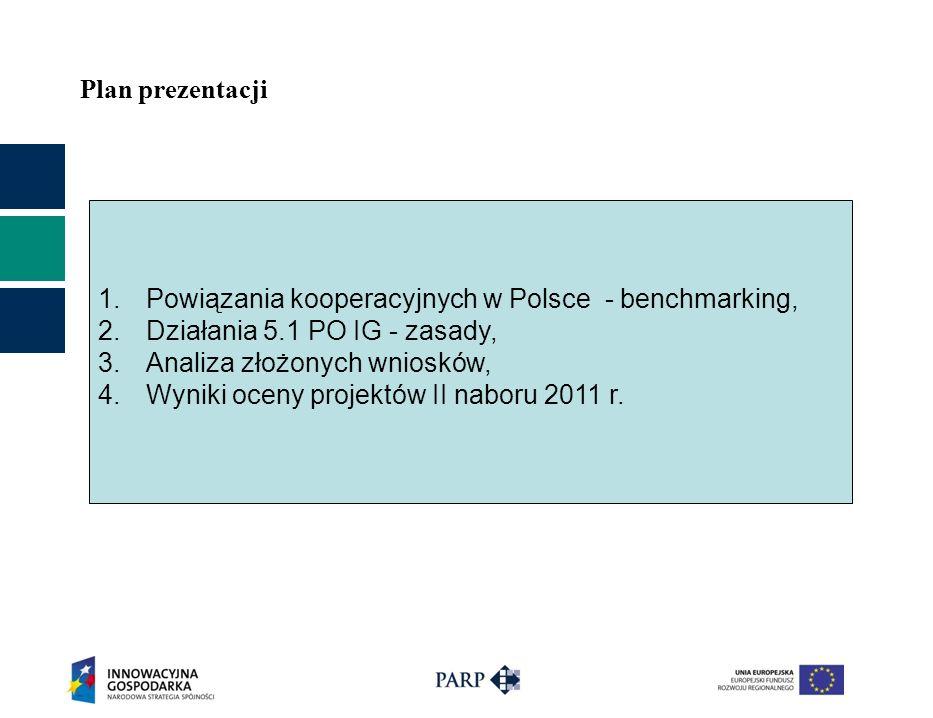 Plan prezentacji 1.Powiązania kooperacyjnych w Polsce - benchmarking, 2.Działania 5.1 PO IG - zasady, 3.Analiza złożonych wniosków, 4.Wyniki oceny projektów II naboru 2011 r.