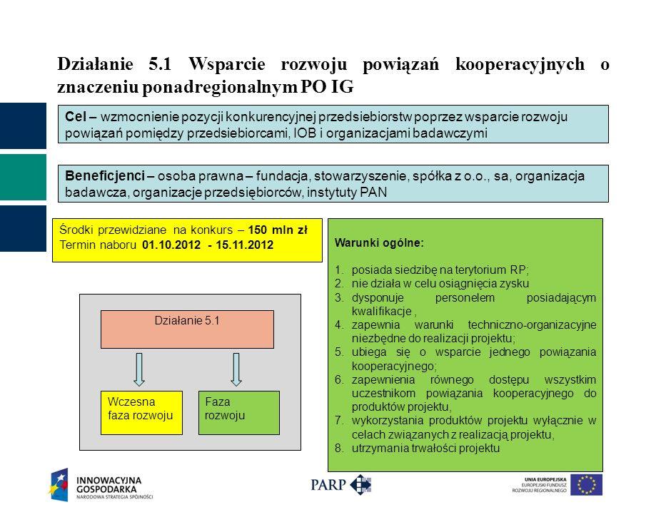 Działanie 5.1 Wsparcie rozwoju powiązań kooperacyjnych o znaczeniu ponadregionalnym PO IG Cel – wzmocnienie pozycji konkurencyjnej przedsiebiorstw poprzez wsparcie rozwoju powiązań pomiędzy przedsiebiorcami, IOB i organizacjami badawczymi Beneficjenci – osoba prawna – fundacja, stowarzyszenie, spółka z o.o., sa, organizacja badawcza, organizacje przedsiębiorców, instytuty PAN Faza rozwoju Wczesna faza rozwoju Działanie 5.1 Warunki ogólne: 1.posiada siedzibę na terytorium RP; 2.nie działa w celu osiągnięcia zysku 3.dysponuje personelem posiadającym kwalifikacje, 4.zapewnia warunki techniczno-organizacyjne niezbędne do realizacji projektu; 5.ubiega się o wsparcie jednego powiązania kooperacyjnego; 6.zapewnienia równego dostępu wszystkim uczestnikom powiązania kooperacyjnego do produktów projektu, 7.wykorzystania produktów projektu wyłącznie w celach związanych z realizacją projektu, 8.utrzymania trwałości projektu Środki przewidziane na konkurs – 150 mln zł Termin naboru 01.10.2012 - 15.11.2012