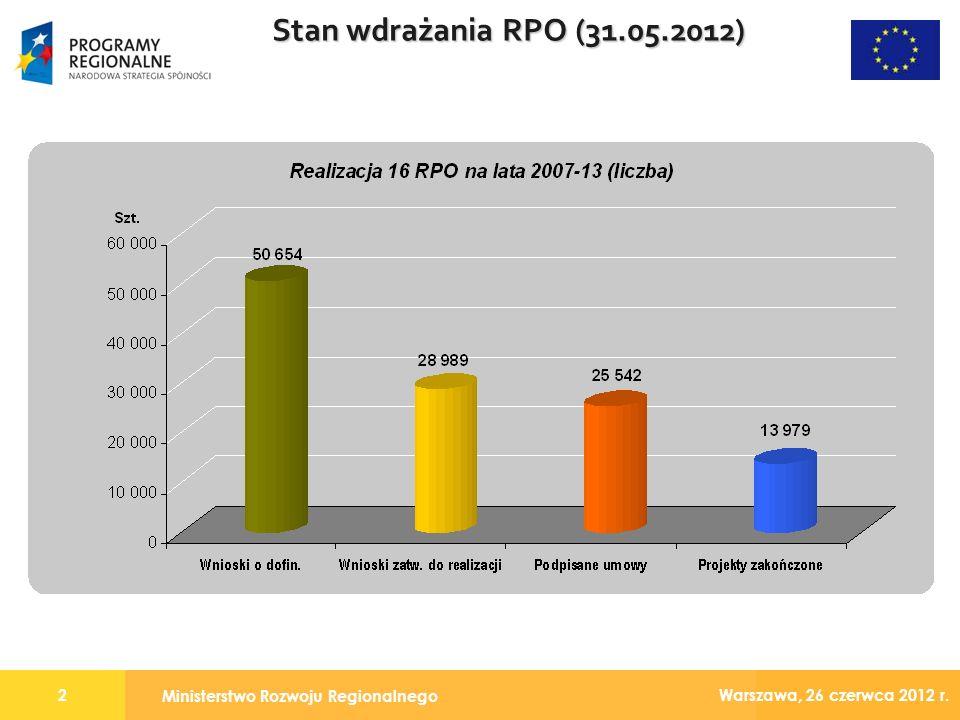 Ministerstwo Rozwoju Regionalnego 2 Warszawa, 26 czerwca 2012 r. Stan wdrażania RPO (31.05.2012)