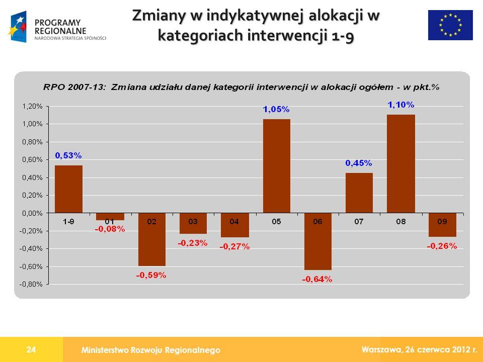 Ministerstwo Rozwoju Regionalnego 24 Warszawa, 26 czerwca 2012 r.