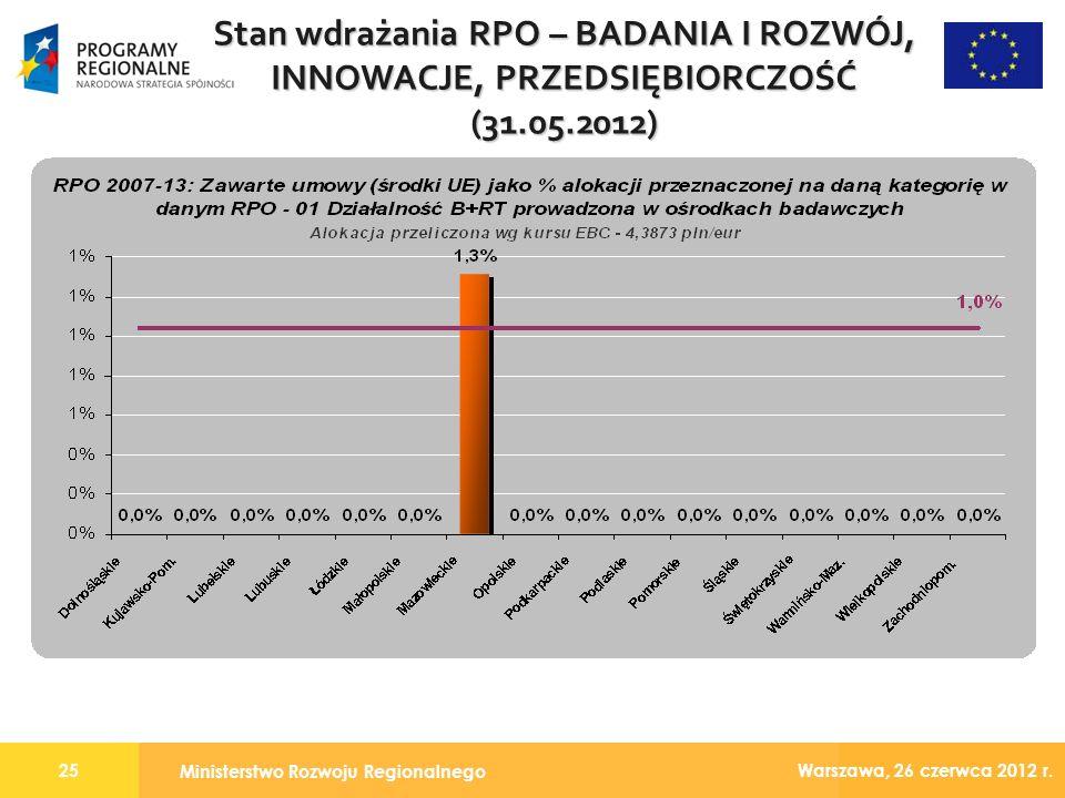Ministerstwo Rozwoju Regionalnego 25 Warszawa, 26 czerwca 2012 r.