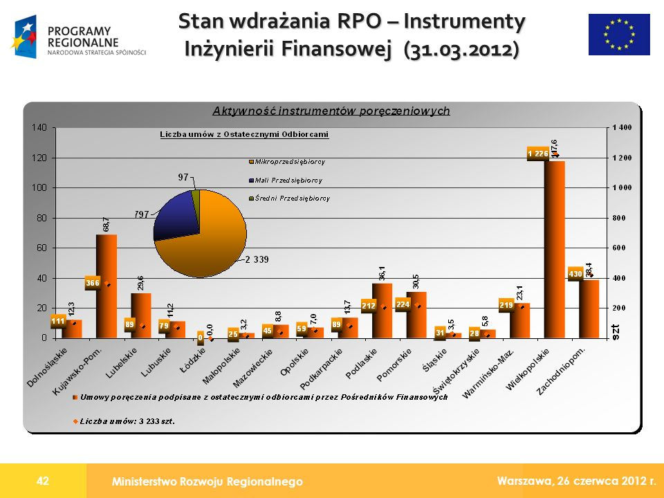 Ministerstwo Rozwoju Regionalnego 42 Warszawa, 26 czerwca 2012 r.