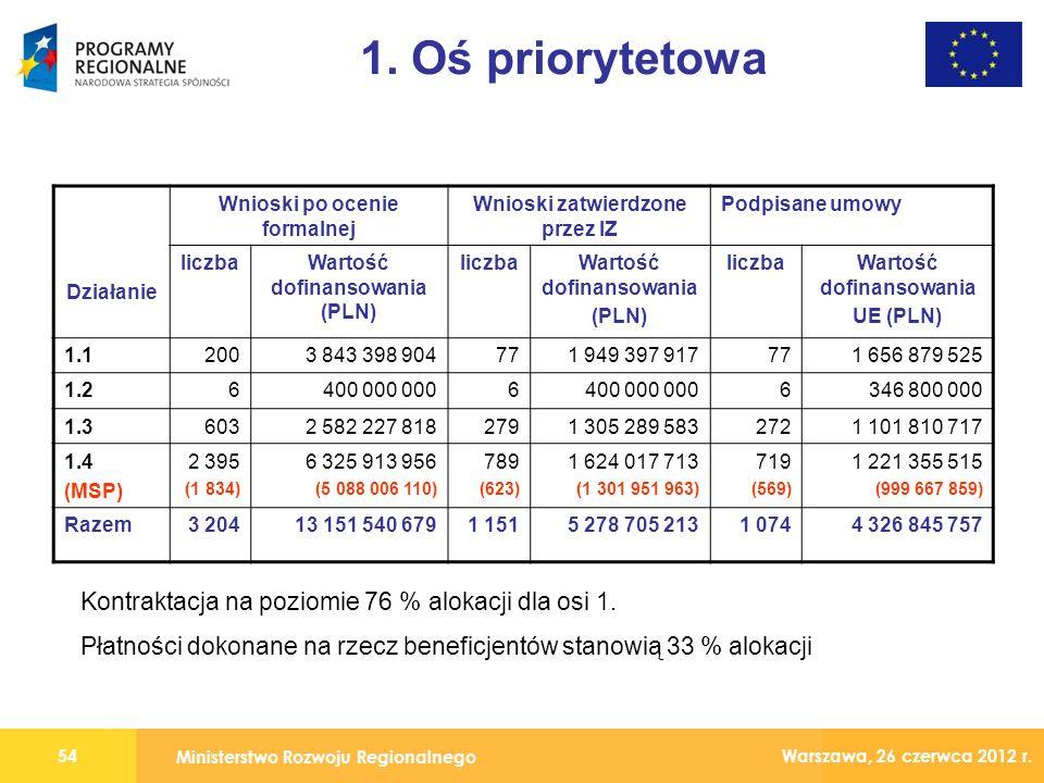 Ministerstwo Rozwoju Regionalnego 54 Warszawa, 26 czerwca 2012 r.