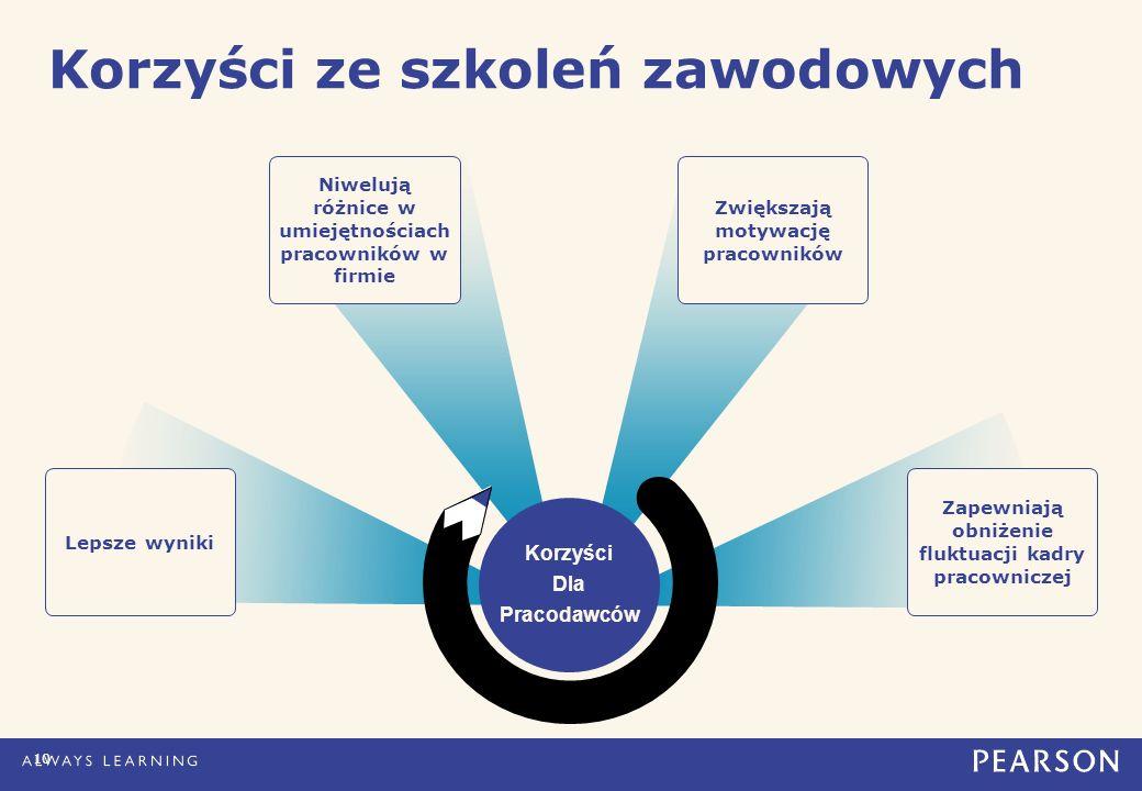 Korzyści ze szkoleń zawodowych Lepsze wyniki Niwelują różnice w umiejętnościach pracowników w firmie Zwiększają motywację pracowników Zapewniają obniżenie fluktuacji kadry pracowniczej 10 Korzyści Dla Pracodawców