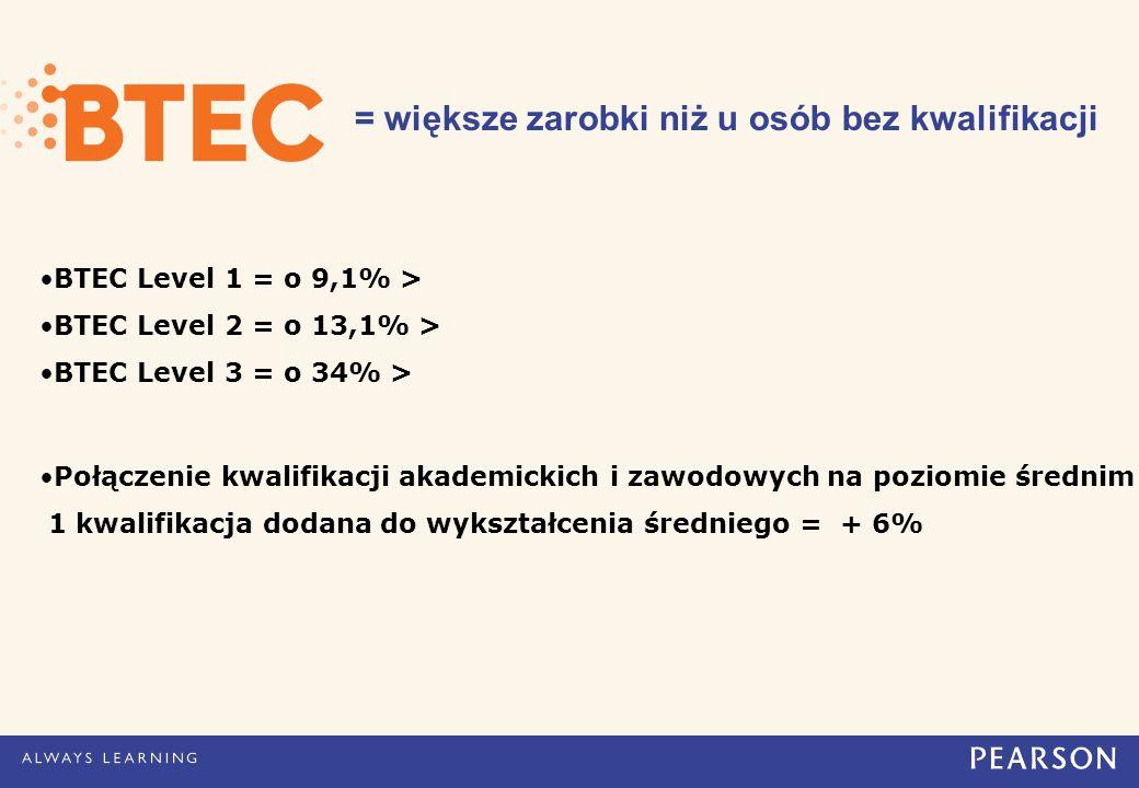 = większe zarobki niż u osób bez kwalifikacji BTEC Level 1 = o 9,1% > BTEC Level 2 = o 13,1% > BTEC Level 3 = o 34% > Połączenie kwalifikacji akademickich i zawodowych na poziomie średnim 1 kwalifikacja dodana do wykształcenia średniego = + 6%