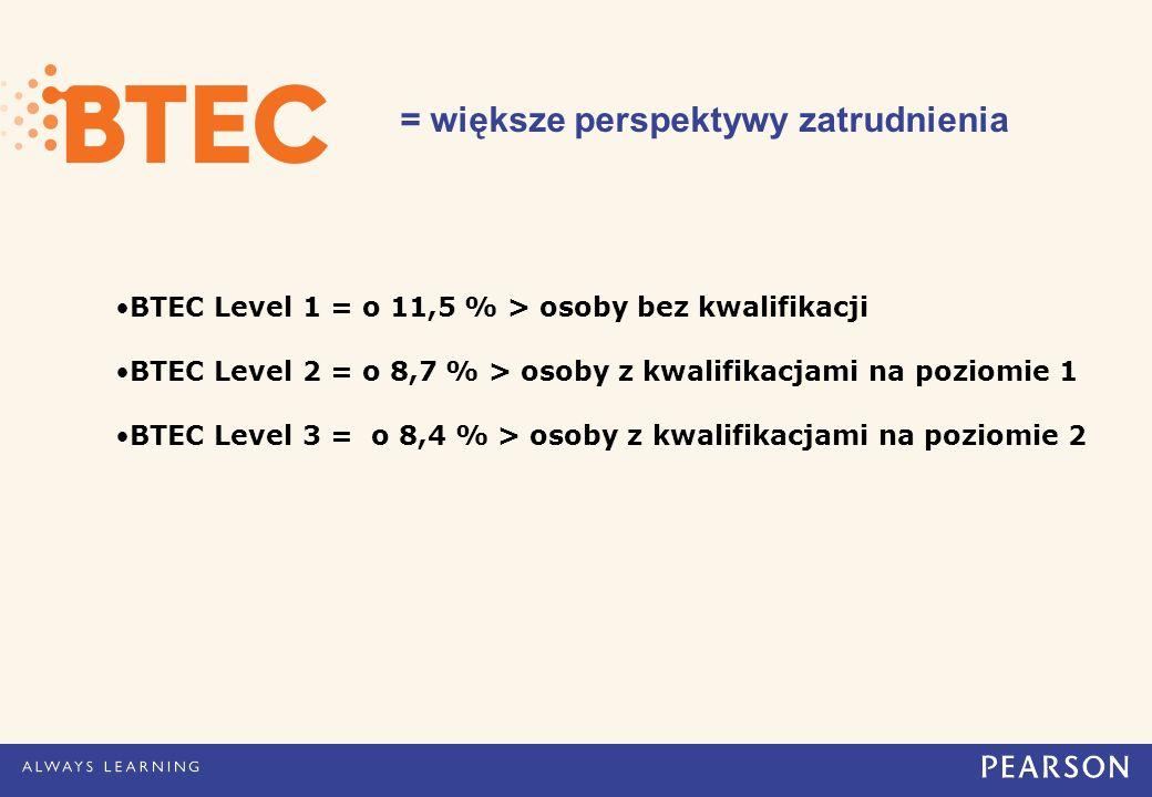 = większe perspektywy zatrudnienia BTEC Level 1 = o 11,5 % > osoby bez kwalifikacji BTEC Level 2 = o 8,7 % > osoby z kwalifikacjami na poziomie 1 BTEC Level 3 = o 8,4 % > osoby z kwalifikacjami na poziomie 2