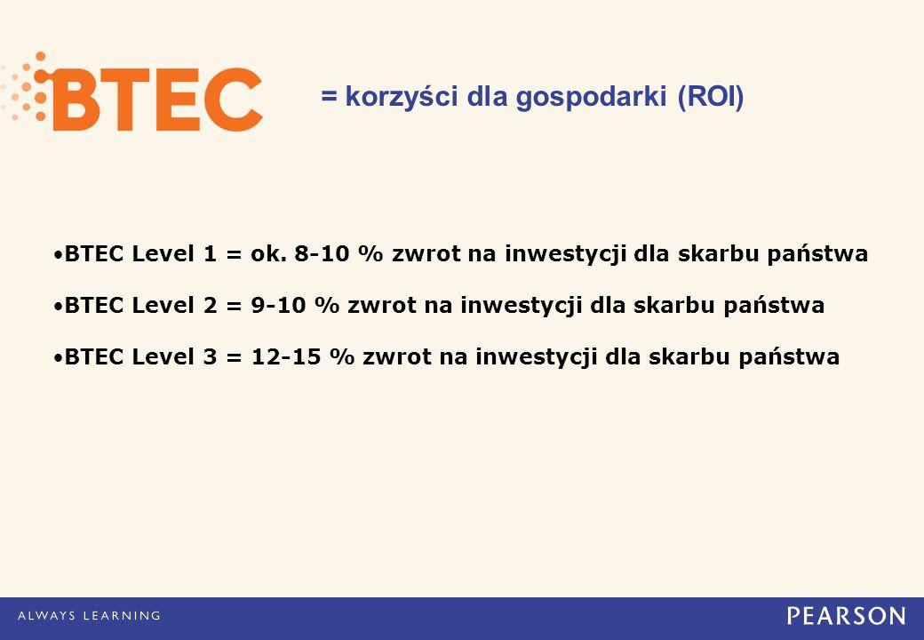 = korzyści dla gospodarki (ROI) BTEC Level 1 = ok.
