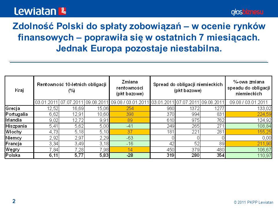 2 © 2011 PKPP Lewiatan Zdolność Polski do spłaty zobowiązań – w ocenie rynków finansowych – poprawiła się w ostatnich 7 miesiącach. Jednak Europa pozo