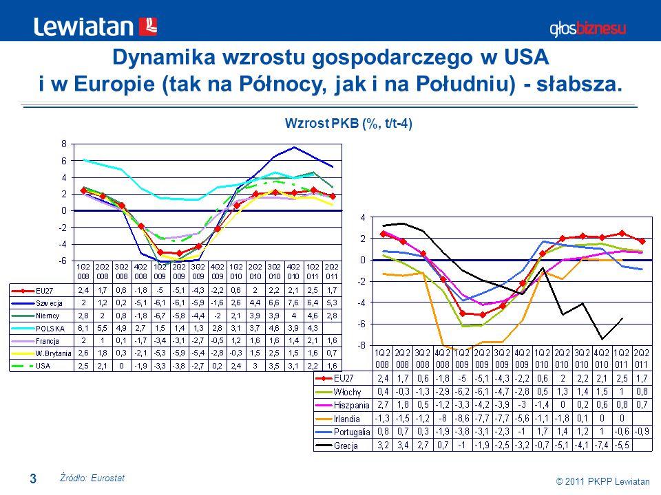 3 © 2011 PKPP Lewiatan Dynamika wzrostu gospodarczego w USA i w Europie (tak na Północy, jak i na Południu) - słabsza. Źródło: Eurostat Wzrost PKB (%,