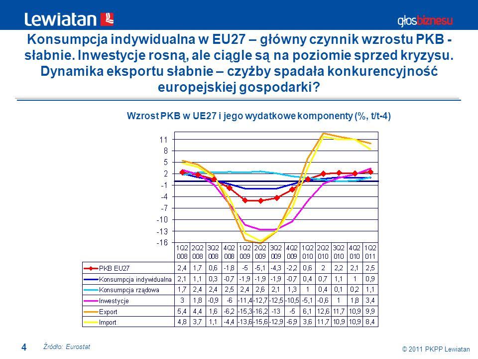 4 © 2011 PKPP Lewiatan Konsumpcja indywidualna w EU27 – główny czynnik wzrostu PKB - słabnie. Inwestycje rosną, ale ciągle są na poziomie sprzed kryzy