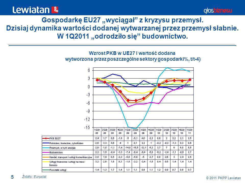 5 © 2011 PKPP Lewiatan Gospodarkę EU27 wyciągał z kryzysu przemysł. Dzisiaj dynamika wartości dodanej wytwarzanej przez przemysł słabnie. W 1Q2011 odr