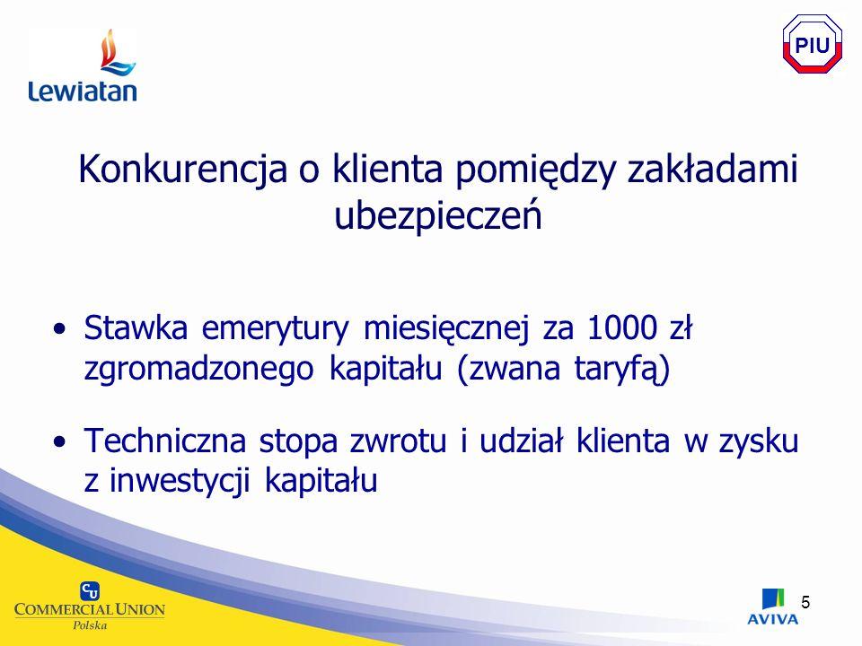 5 Konkurencja o klienta pomiędzy zakładami ubezpieczeń Stawka emerytury miesięcznej za 1000 zł zgromadzonego kapitału (zwana taryfą) Techniczna stopa zwrotu i udział klienta w zysku z inwestycji kapitału